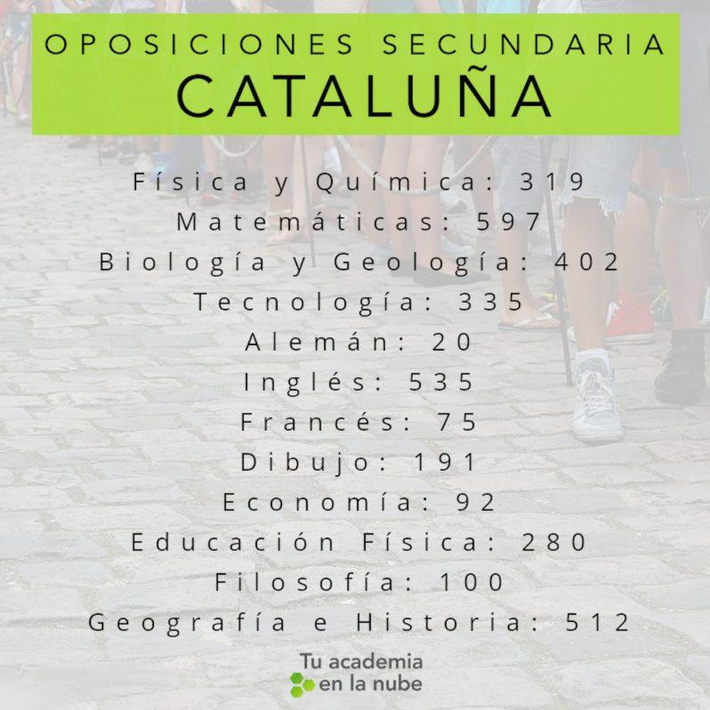 Lista con la distribución definitiva de plazas Oposiciones Secundaria en Cataluña 01